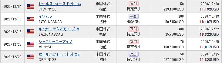 2020年12月 米株取引履歴